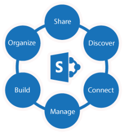 Meer over Office 365 en SharePoint